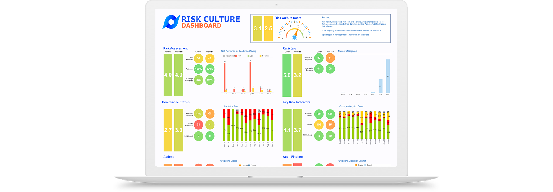 Risk Culture Dashboard in Protecht.ERM